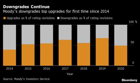 Muni-Bond Downgrades Top Upgrades for First Time Since 2014