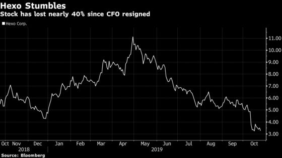 Hexo Stock Tumbles After Pot Firm Cuts Quarter of Workforce