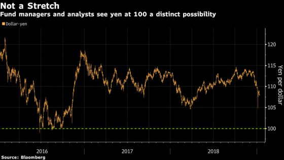 This May Be the Year Japan's Yen Finally Reclaims 100 Per Dollar