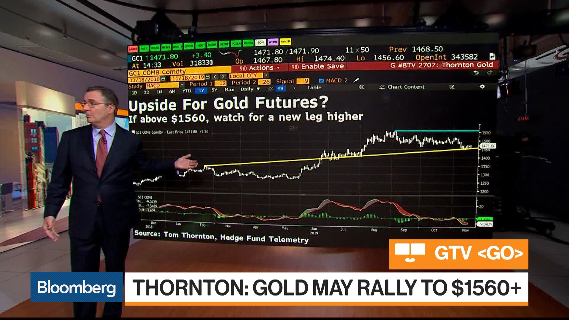 Gold May Rally Above $1,560: Tom Thornton