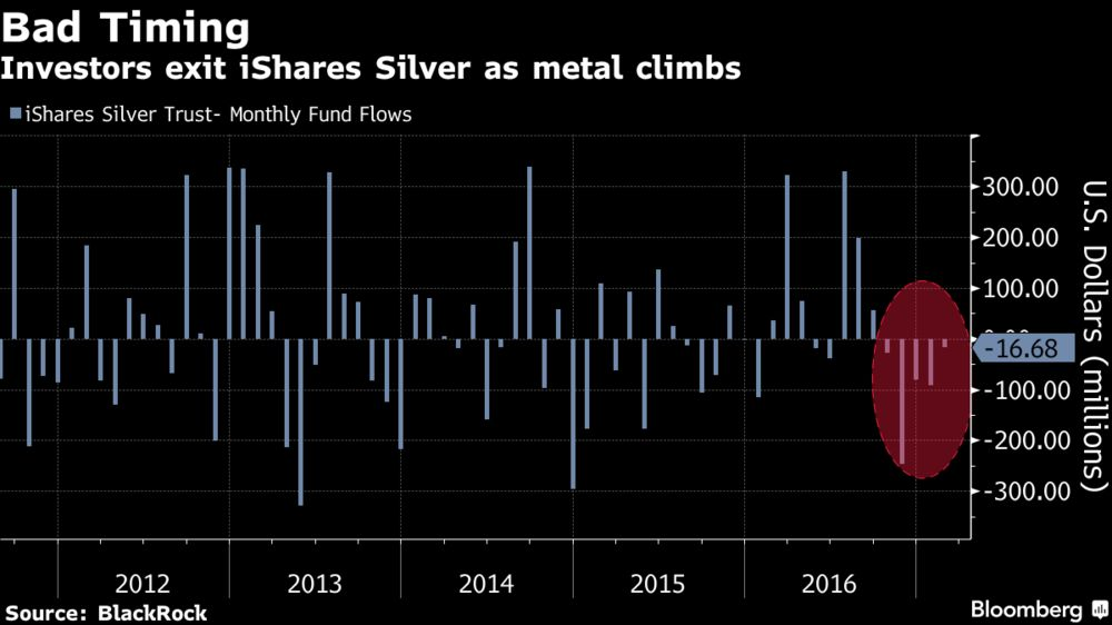 ETF Investors Miss Out on the Best Commodity Trade of the Year