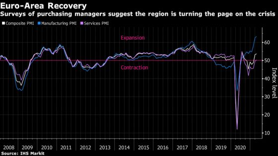 Euro-Area Recovery Kicks In as Services Return to Growth