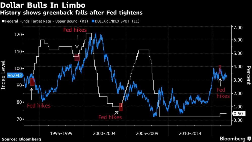 Dollar Bulls Face Historical Hurdles With Fed Close to Rate Hike