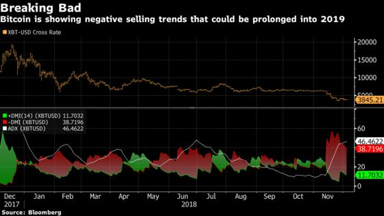 Bitcoin Falls as Technical Indicators Point to More Pain in 2019