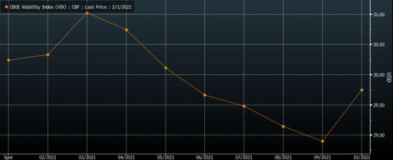 VIX, Skew, ETF Shorts Show Stock Market Still Pretty Far From OK