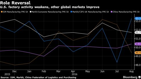 Manufacturing falters as global demand weakens