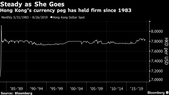 The Currency Soros Couldn't Break Is Tempting Hedge Funds Again