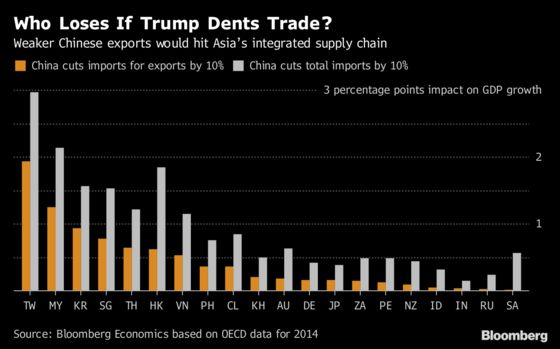 Who Loses in Asia If Trump Dents Trade? Not China: Chart