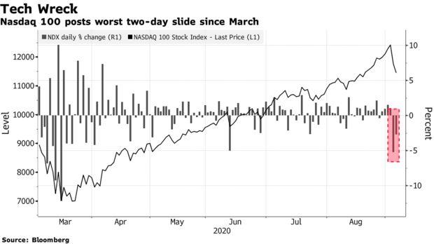 Nasdaq 100 registra la peor caída de dos días desde marzo