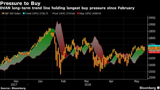 S&P 500 `Pressure Gauge' Suggests Relief Rally Still Going
