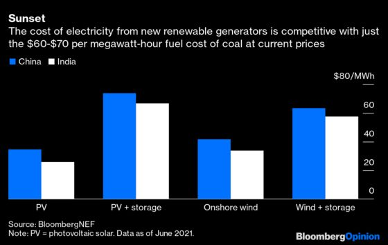Fossil Fuels' Price Boom Isn't the Victory It Might Seem