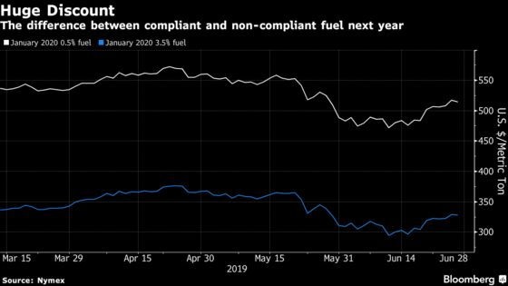 Oil Refineries Have Been Too Slow on Vital Fuel Change, Shipper Group Says