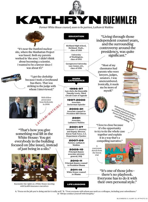 Ex-White House Counsel Kathryn Ruemmler: How Did I Get Here?