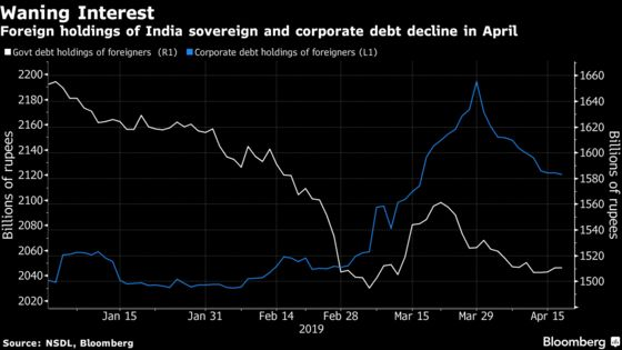 Foreigners Turn Tail on Indian Bonds, Continue to Buy Stocks