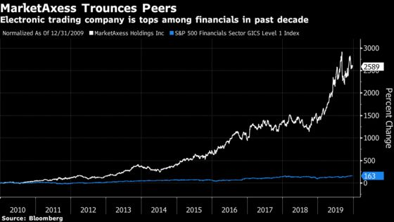 MarketAxess Is a Decade Standout With a 2,600% Gain