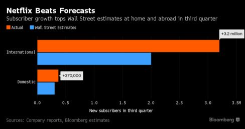 Netflix stock drops ahead of quarterly earnings report