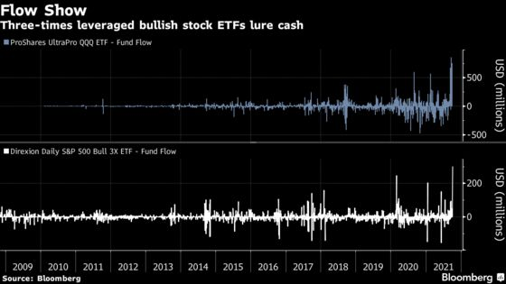 Leveraged ETFs Lured $1.5 Billion on Day Gensler Flagged Risks