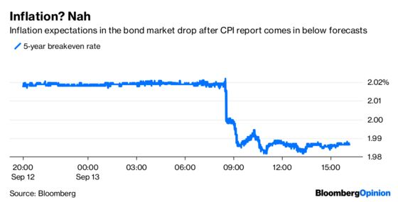 Is the Bond Market Confusing You? Check Your IPhone.