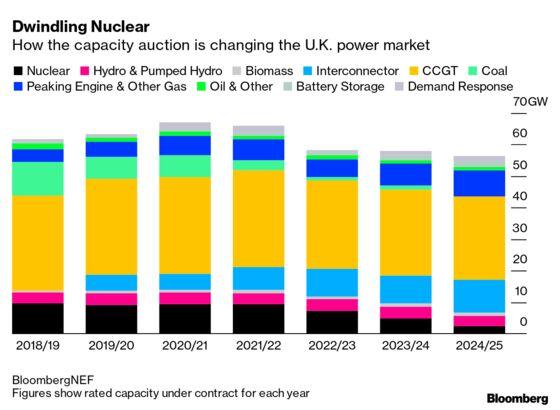 Dramatic Shift in U.K.'s Power Mix Lies Ahead as Nuclear Fades