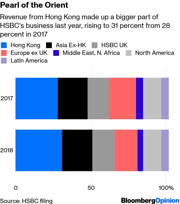 HSBC 2018 Earnings Show Costs Need to Shrink - Bloomberg