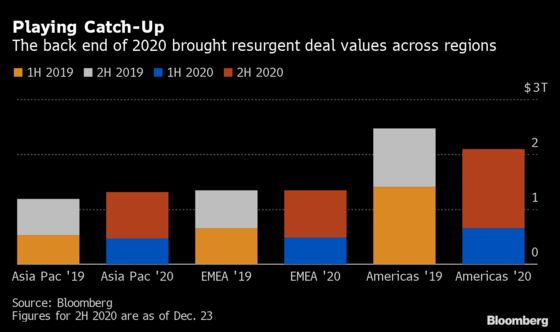 M&A Deals Come Roaring Back as Executives Plot Post-Covid Future