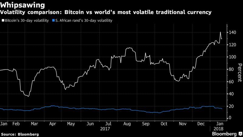 Bitcoin Exchange Wells Fargo Litecoin Rate In Stan