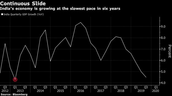 India's Economic Growth Sputters to 4.5%, Weakest Since 2013