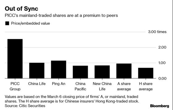 Steep Descent Expected for China's Biggest Property Insurer