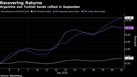 Once the World's Worst, Turkey and Argentina Bonds Are Leading the Pack