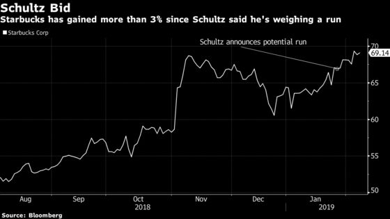 Starbucks Sees Surge in Short Selling as Schultz Weighs 2020 Run