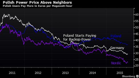 Polish Users Pay More in Euros per Megawatt-hour