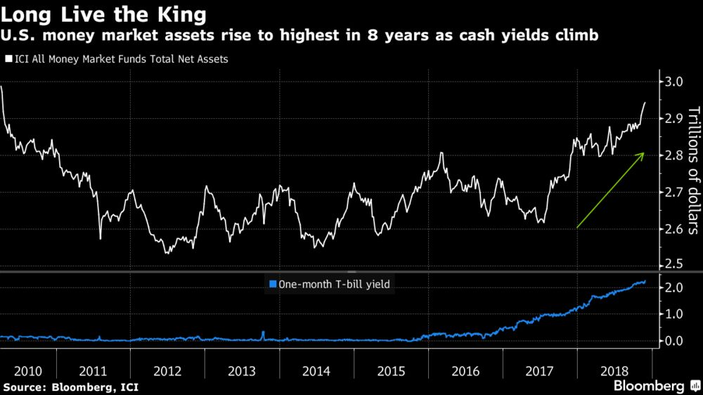 JPMorgan Asset Says Cash Better Than Stocks First Time in Decade