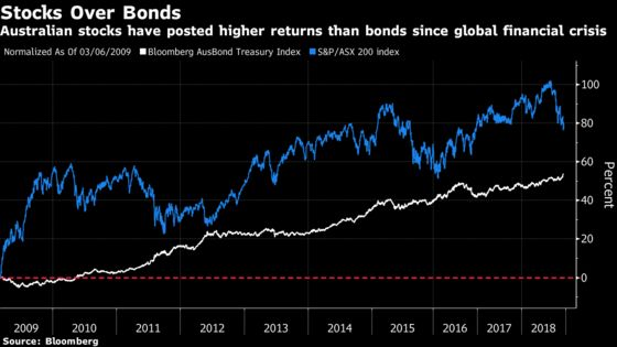 Investors Can't Agree Whether to Stick With Australian Stocks