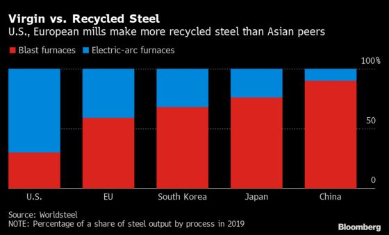 Japanese Steel Giant Shifts to Recycled Metal in Green Race
