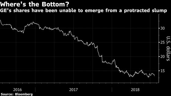 New GE Can't Shake Old Woes as Power Slump Pressures Revamp Plan