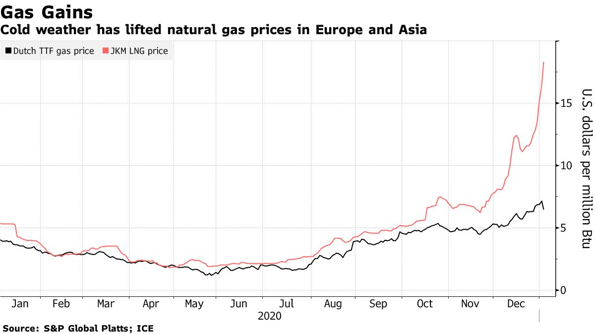Cold weather has lifted natural gas prices in Europe and Asia