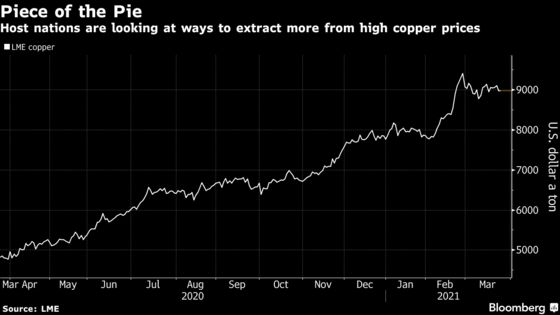 Copper Boom Is Catching the Eye of Poverty-Fighting Politicians