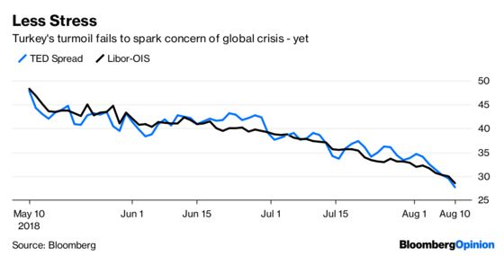 Emerging Markets Contagion? Maybe. Crisis? No.