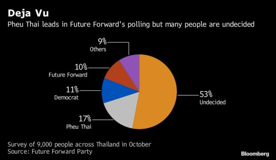 Party Ousted by Thai Junta Is Voters' First Choice Ahead of Election