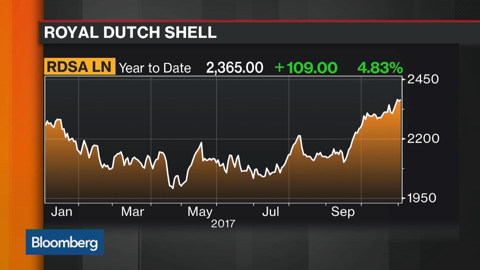 rdsa en amsterdam stock quote royal dutch shell plc bloomberg
