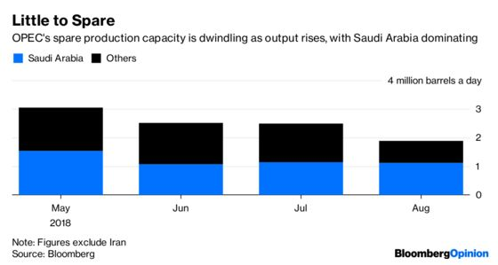 Iran's Export Pain Could Mean a Hot Winter for Oil