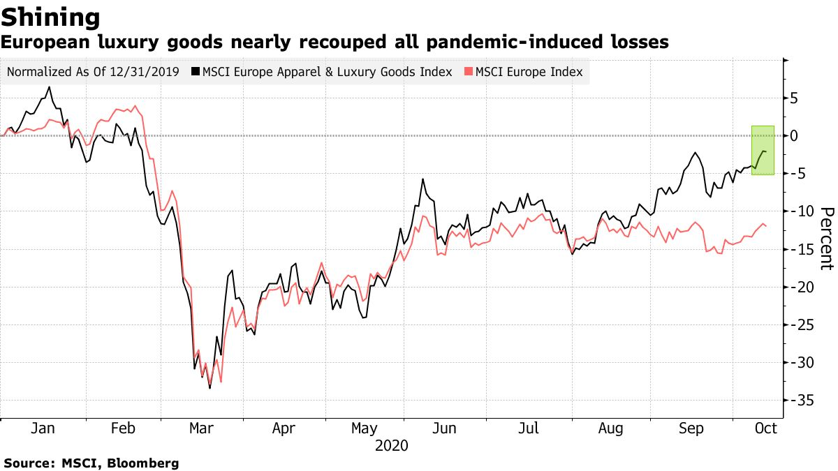 European luxury goods nearly recouped all pandemic-induced losses