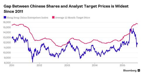 Gap Between Chinese Shares and Analyst Price Targets