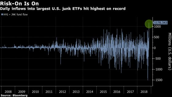 ETF Investors Feast on Junk Bonds After the Midterms