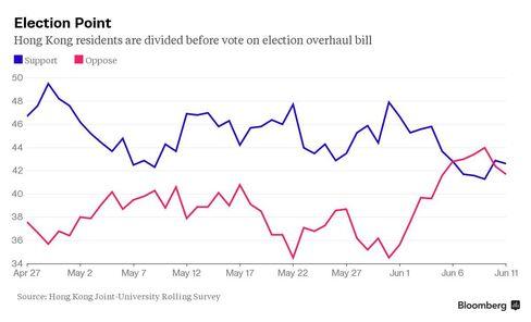 Hong Kong Tracking Poll
