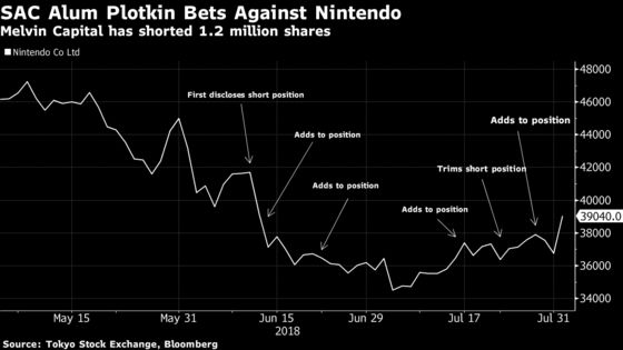Hedge Fund Manager Plotkin Takes a Hit as Nintendo Stock Surges