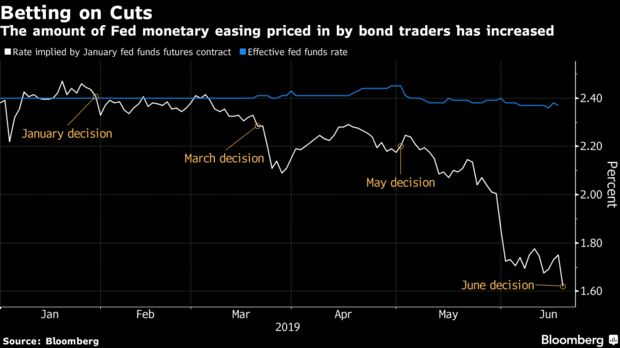The amount of Fed monetary easing priced in by bond traders has increased