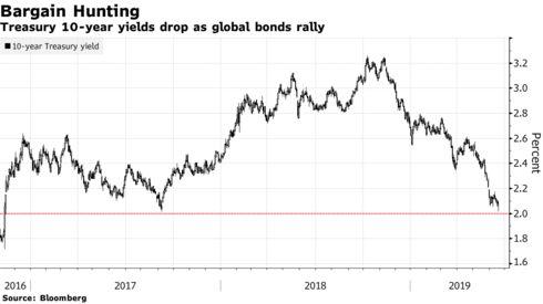 Treasury 10-year yields drop as global bonds rally