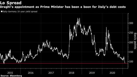 Italy Drives Harder Bargain on Bonds After Investors Back Draghi