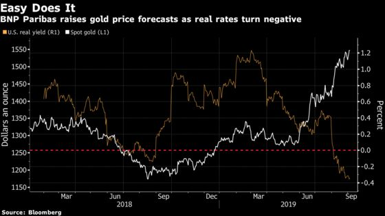 Gold Seen Cracking $1,600 as Fed Goes for Cut, Cut, Cut, Cut